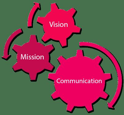 InnoFuture Marketing Strategy Model