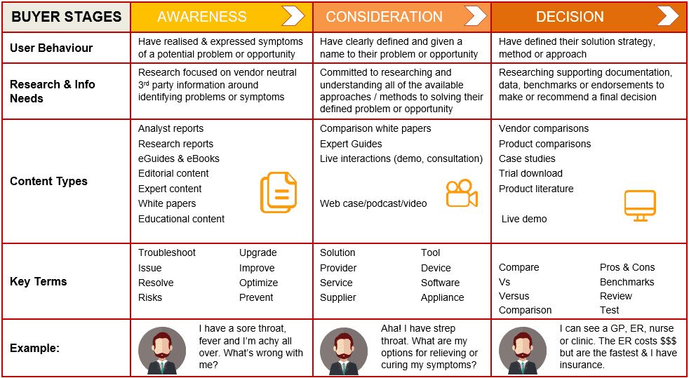 Content Marketing conversion table - example