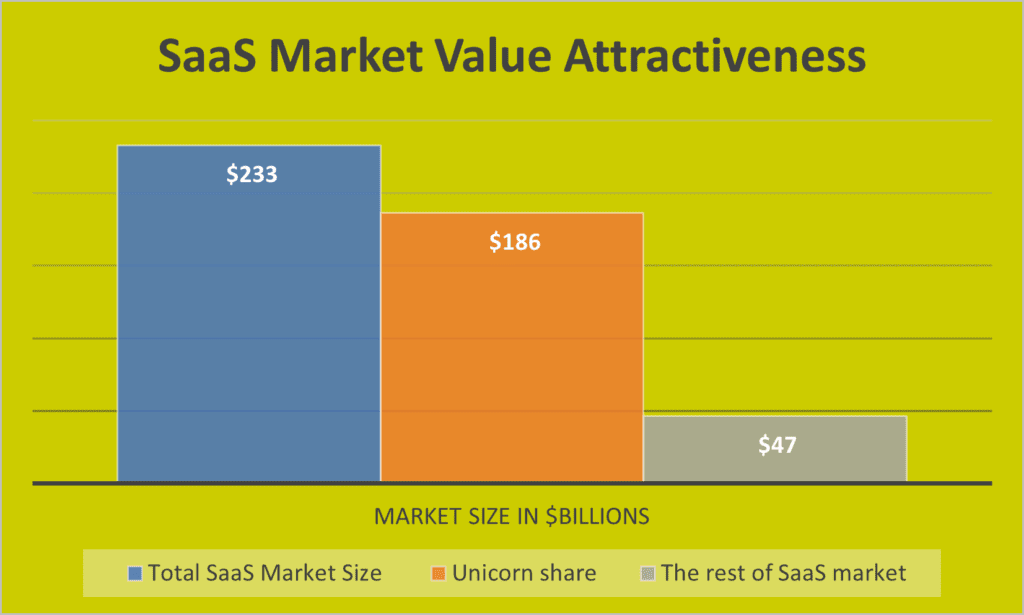 The attraction of the SaaS market is undeniable.